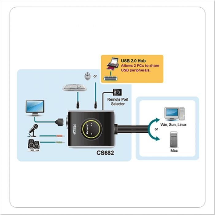 ATEN CS682-AT Переключатель, электрон., KVM+Audio, 1 user USB+DVI-D = 2 cpu USB+DVI-D, со встр.шнурами USB+Audio 2x1.2м., 1920x1